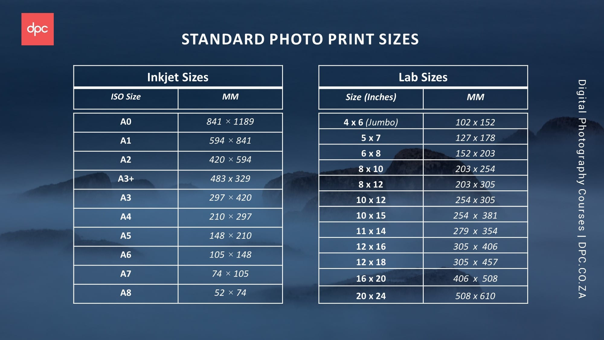 Standard Print Sizes Dpc Digital Photography Courses